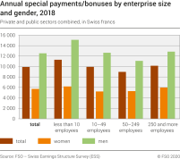 Annual special payments/bonuses by enterprise size and gender, 2018