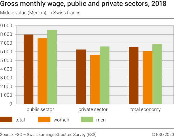 Gross monthly wage, public and private sectors, 2018