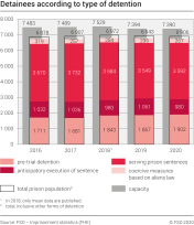 Imprisonment, detainees according to type of detention