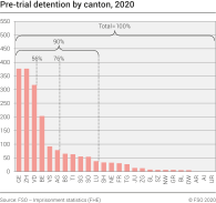 Pre-trial detention according to canton