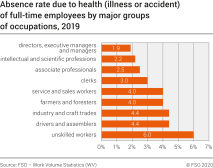 Absence rate due to health (illness or accident) of full-time employees by major groups of occupations