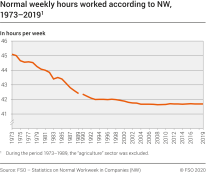 Normal weekly hours worked according to NW