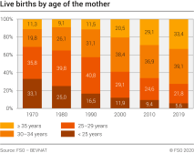 Live births by age of the mother