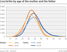 Live births by age of the mother and the father