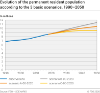 Evolution of the permanent resident population according to the 3 basic scenarios
