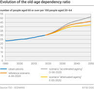 Evolution of the old-age dependency ratio according to the 3 basic scenarios