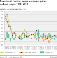 Evolution of nominal wages, consumer prices and real wages, 1990-2019