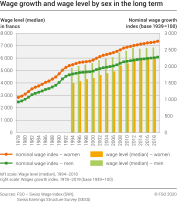 Wage growth and wage level per sex on the long terme