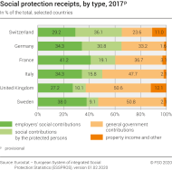 Social protection receipts, by type, 2017p