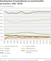 Development of expenditures on social benefits by function, 1990 - 2018p