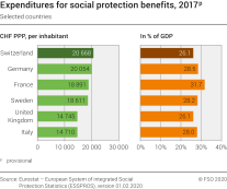 Expenditures for social protection benefits, 2017p