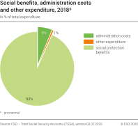 Social benefits, administration costs and other expenditure, 2018p
