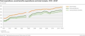 Total expenditure, social benefits expenditures and total receipts, 1970 - 2018p
