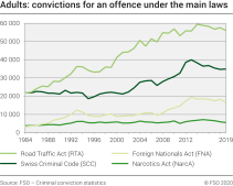 Adults: Convictions for an offence under the main laws