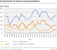 Investments in tourist accommodation