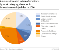 Amounts invested in transformations by work category, share as % in tourism municipalities in 2016