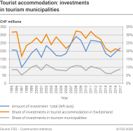 Tourist accommodation: investments in tourism municipalities