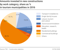 Amounts invested in new constructions by work category, share as % in tourism municipalities in 2016