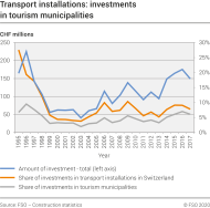 Transport installations: investments in tourism municipalities