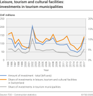 Leisure, tourism and cultural installations: investments in tourism municipalities