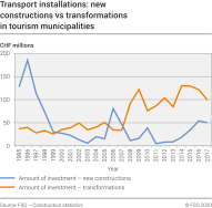 Transport installations: new constructions vs transformations in tourism municipalities