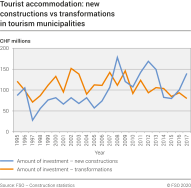 Tourist accommodation: new constructions versus conversions in tourism municipalities