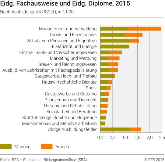 Eidg. Fachausweise und Eidg. Diplome nach Ausbildungsfeld ISCED ...