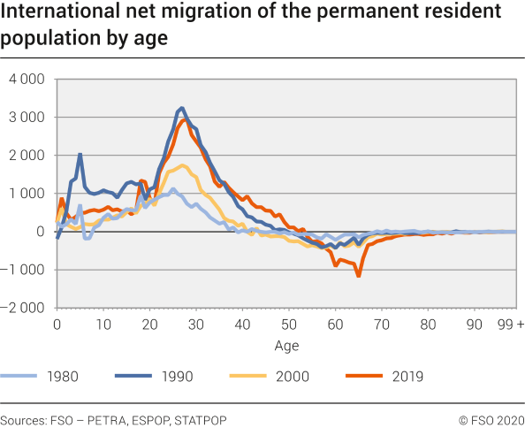International net migration of the permanent resident population by age