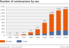 Number of centenarians by sex