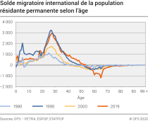 Solde migratoire international de la population résidante permanente selon l'âge