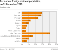 Permanent foreign resident population by citizenship, on 31 December 2019