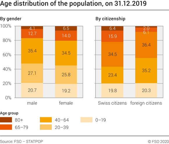 Age distribution of the population by sex and citizenship