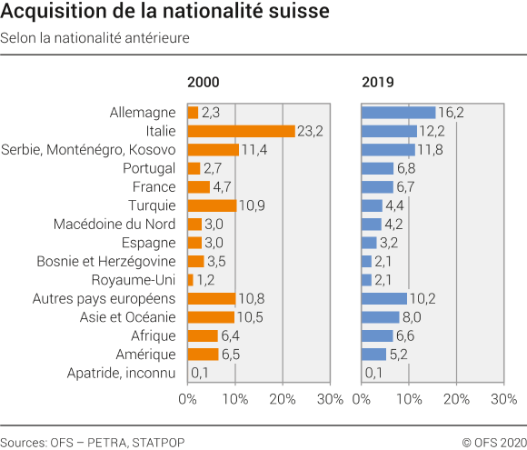 Acquisition de la nationalité suisse