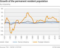 Growth of the permanent resident population