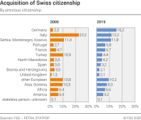 Acquisition of Swiss citizenship