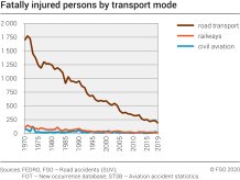 Fatally injured persons by transport mode