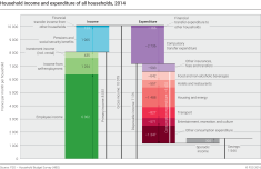 Household income and expenditure of all households