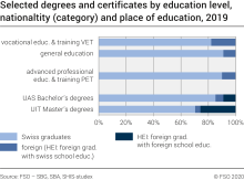Selected degrees and certificates by education level, nationaltity and place of education
