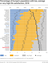 Percentage of Europe's population with low, average or very high life satisfaction, 2018