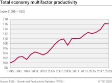 Growth in multifactor productivity