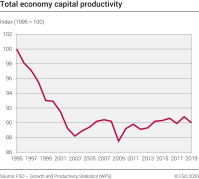 Growth in capital productivity