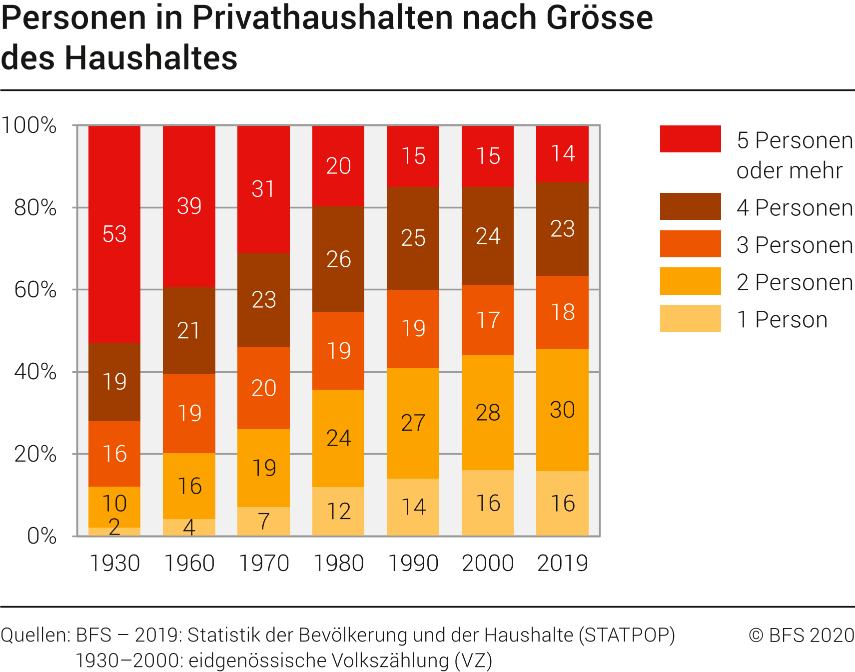 Ein Volk von Einzelnen: In 36 Prozent der Wohnungen leben Singles