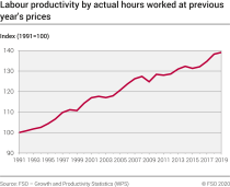 Growth of labour productivity in the total economy