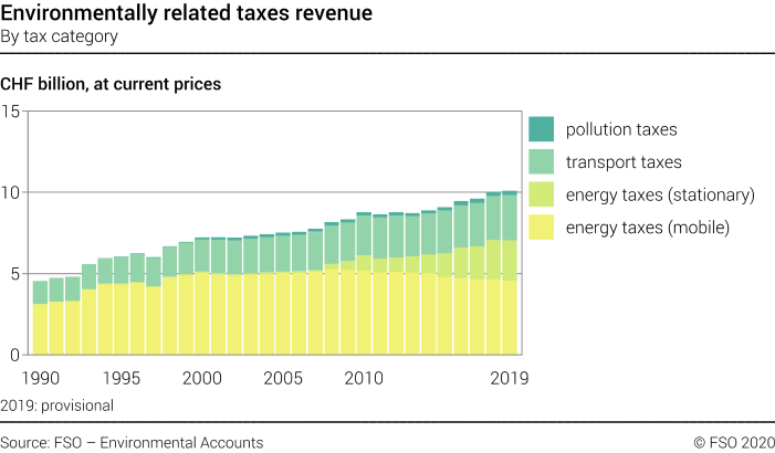 Environmentally related taxes revenue – By tax category