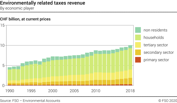 Environmentally related taxes revenue – By economic player