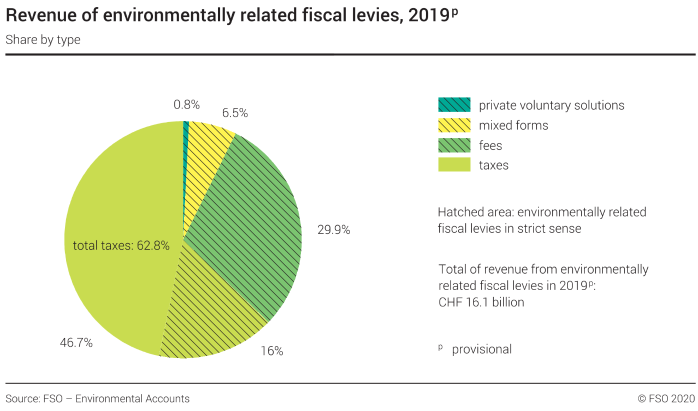 Revenue of environmentally related fiscal levies – Share according to type