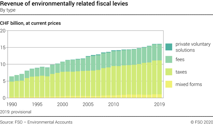 Revenue of environmentally related fiscal levies – By type