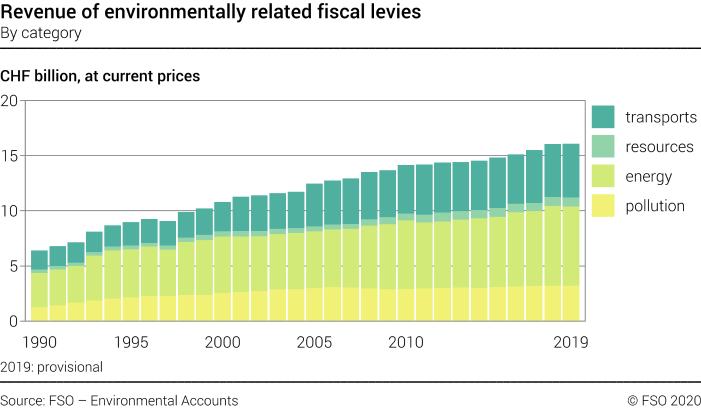 Revenue of environmentally related fiscal levies – By category