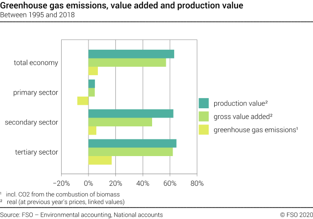 Greenhouse gases, value added and production value