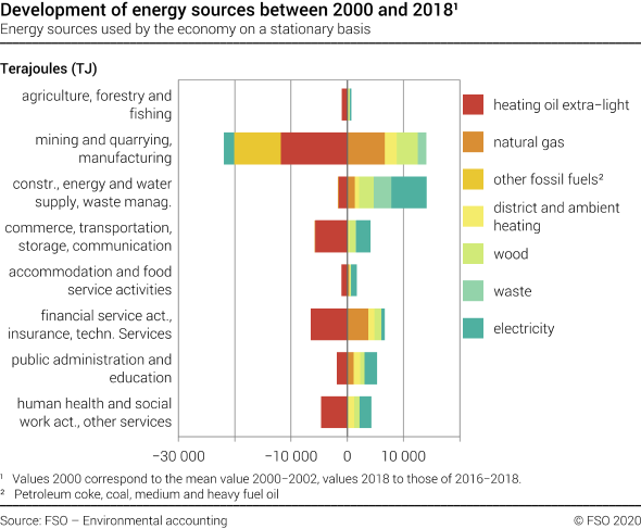 Evolution of energy sources between 2000 and 2018